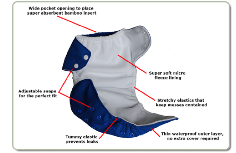 Pocket Cloth Diaper Features